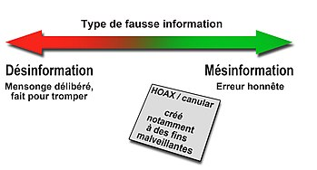 Désinformation, mésinformation et informations malveillantes, quelle différence ?