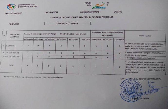 Affrontements intercommunautaires à M'Batto: le nouveau bilan du district sanitaire